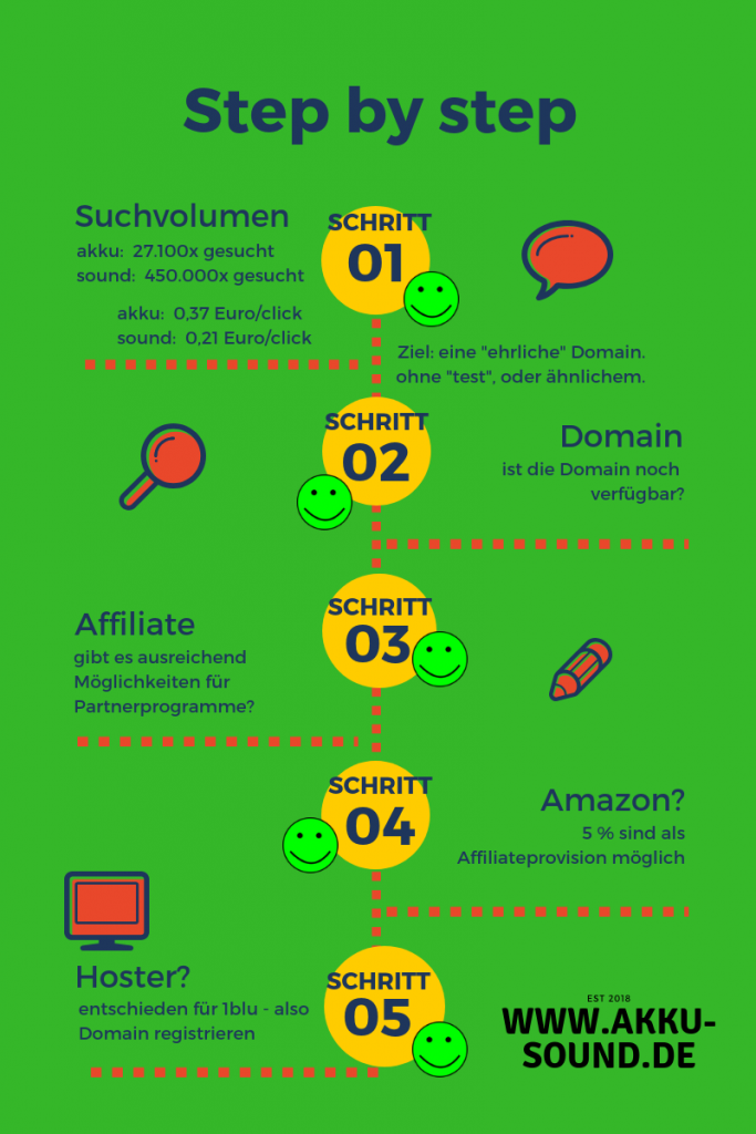 akku-sound domain entscheidung