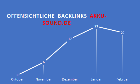 backlinks akku-sound.de Februar 2019