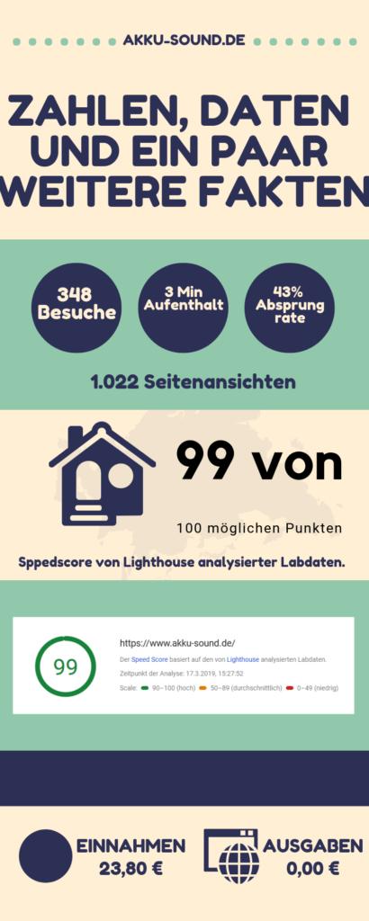 akku-sound.de Grafik März 2019